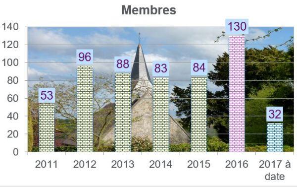 membres-2017-mars